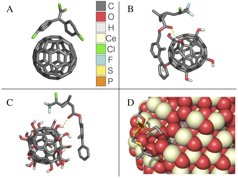 The binding of select pesticides to nanomaterials from molecular dynamic simulations